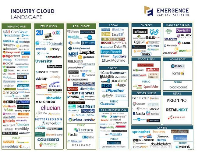 Industry Cloud Landscape