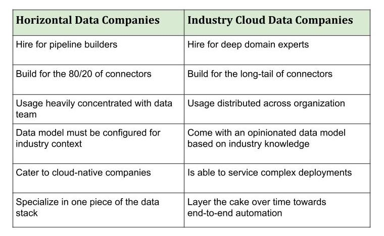 Horizontal vs Industry Cloud
