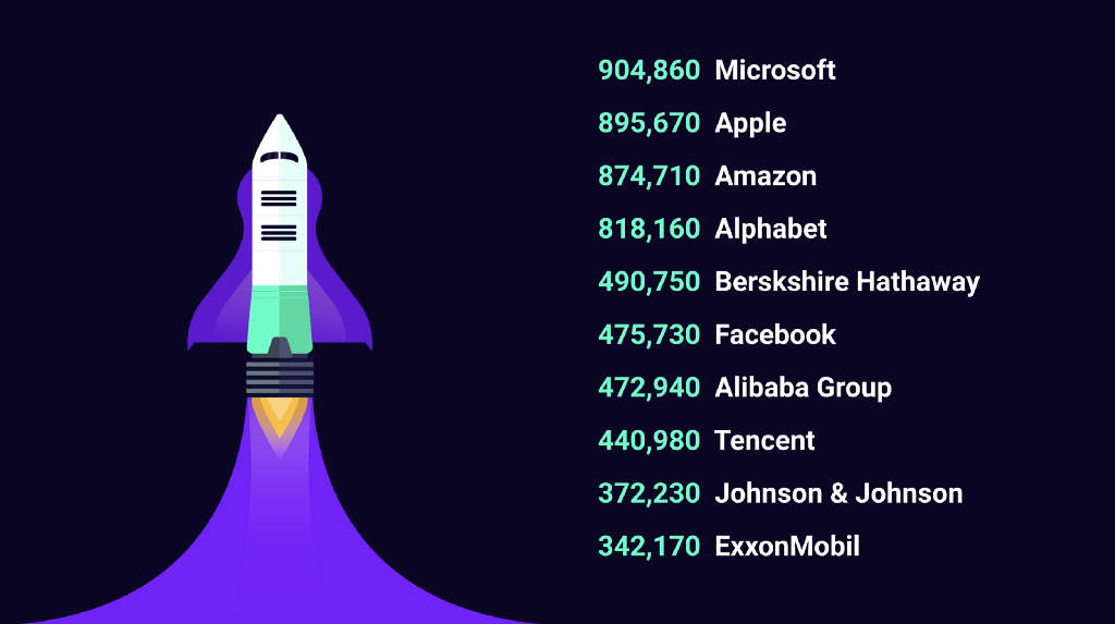 Top 10 market cap companies in millions as of March 31st 2019, based on data from the FT's Global 500