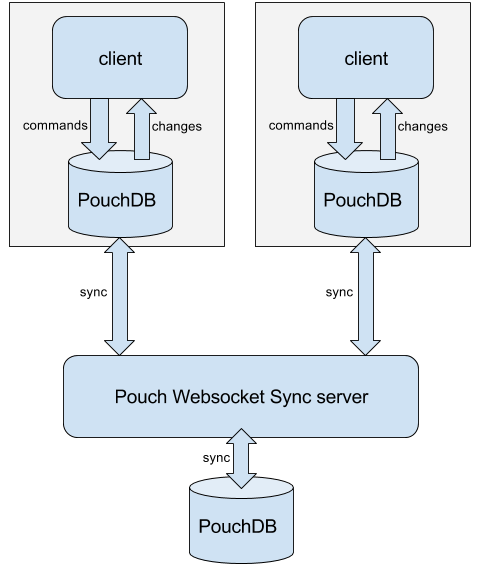 building-realtime-collaborative-offline-first-apps-with-react-redux-pouch-db-and-web-sockets__0__fSGPP3ovC3s4kjnd.png