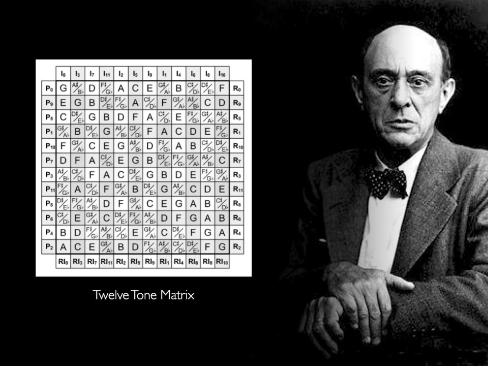 Schoenberg-Matrix