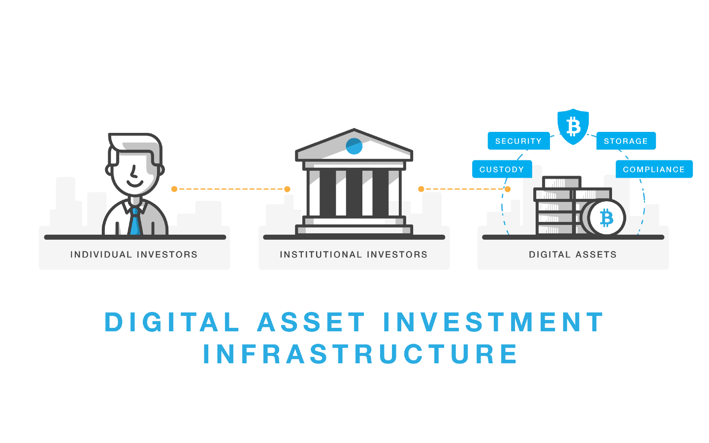 Building the Infrastructure for Institutional Digital Currency Investing 1