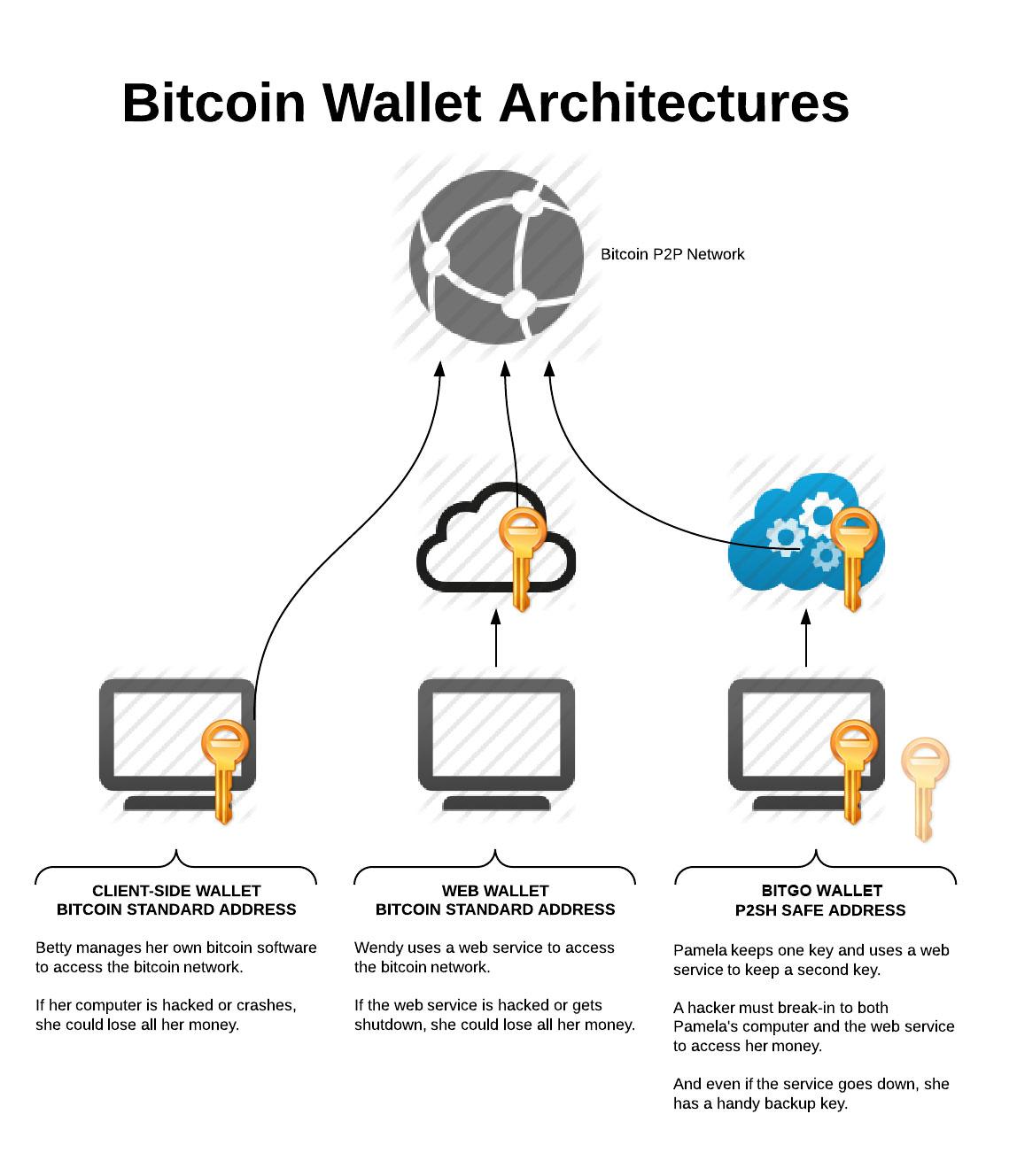wallet-architecture.4aa3fbd6783e2e9a