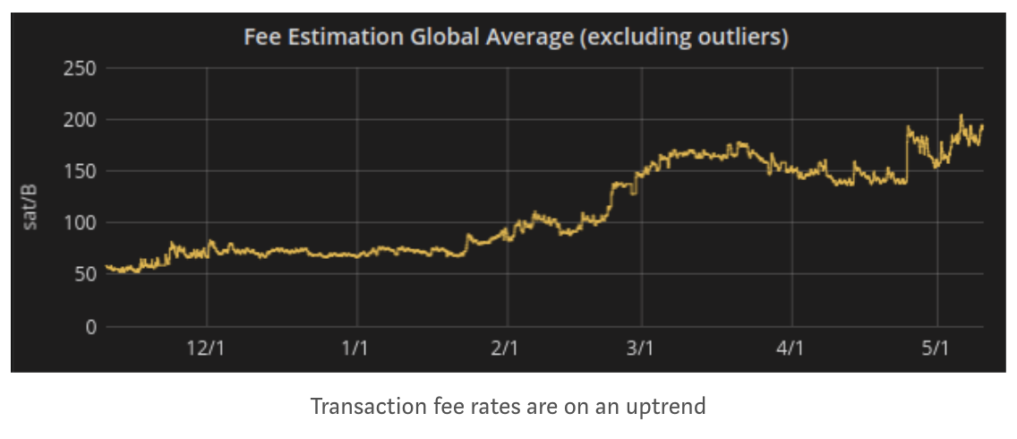 The Challenges of Bitcoin Transaction Fee Estimation 8