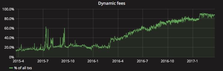 The Challenges of Bitcoin Transaction Fee Estimation 13