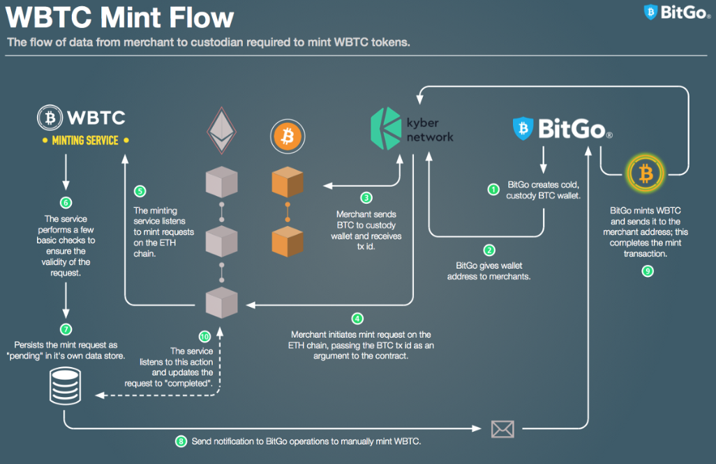 WBTC-Minting-Diagram