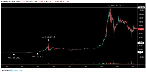 2012 halving chart