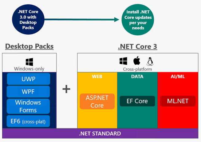 .Net Core 3.0 supports Windows desktop applications