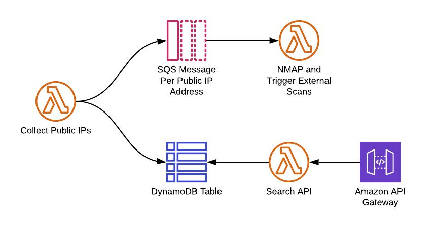 AWS external scanning architecture flow chart
