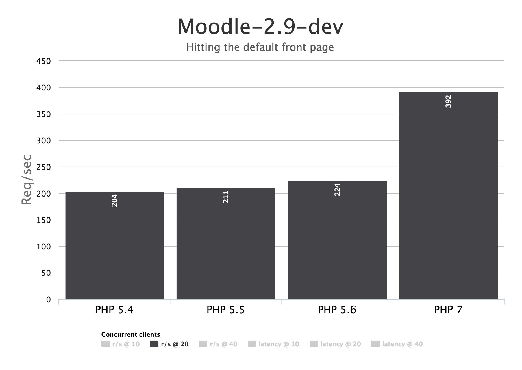 Moodle 2.9-dev