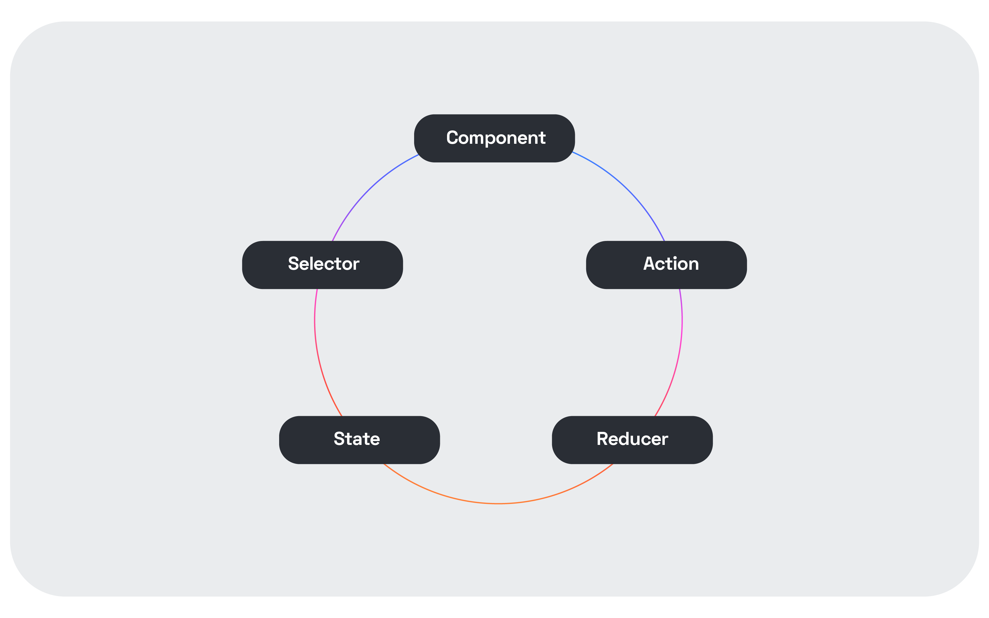 How changes flow through an application using Redux