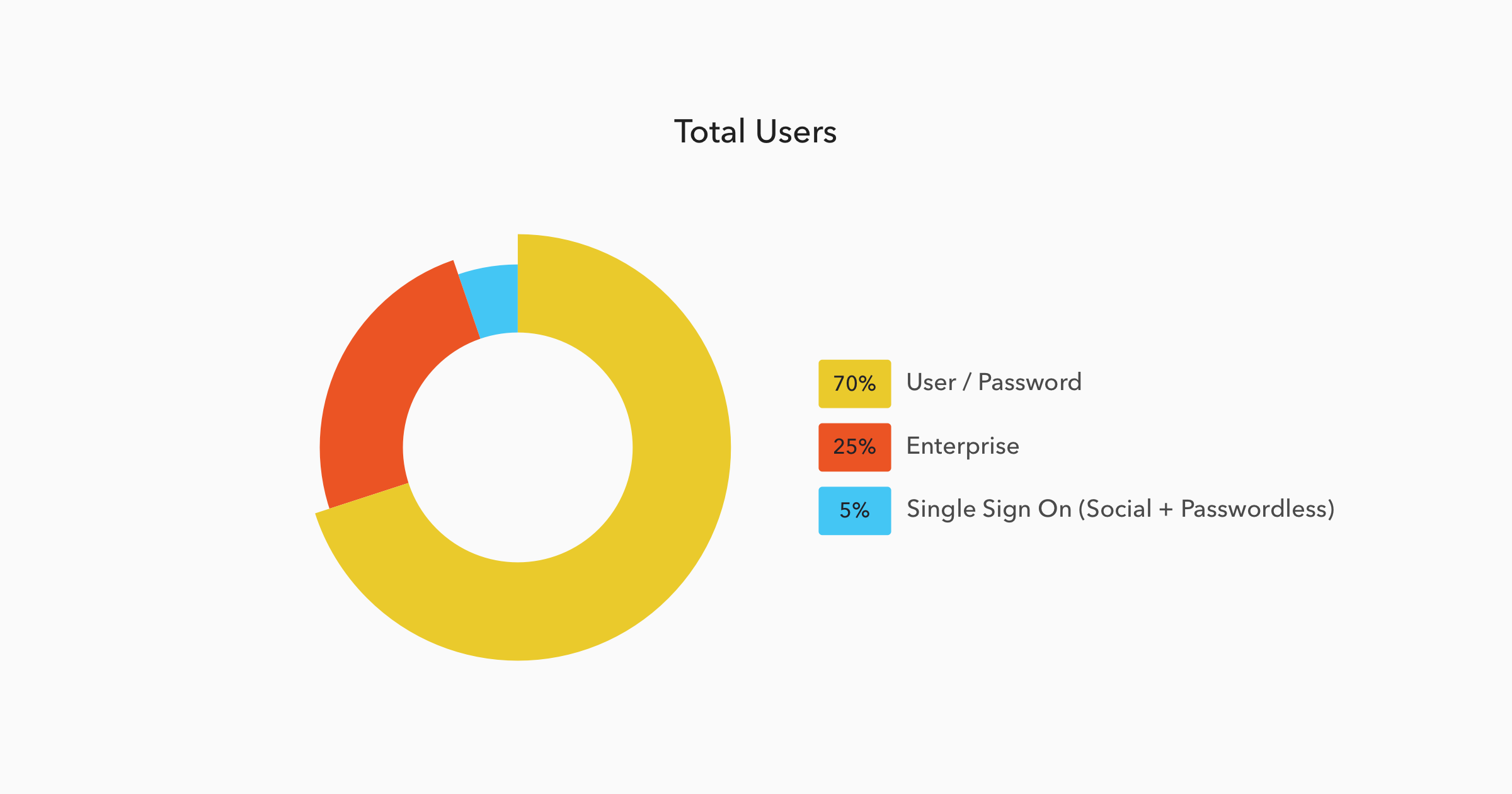 Total users