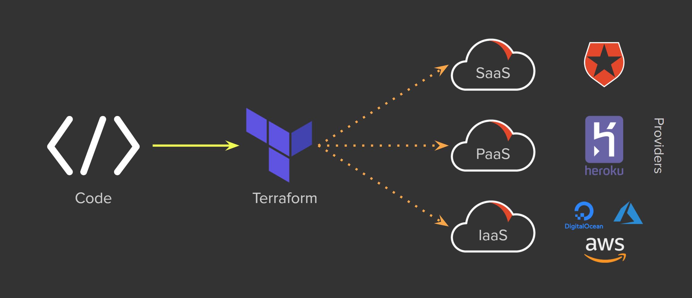 terraform-graphic