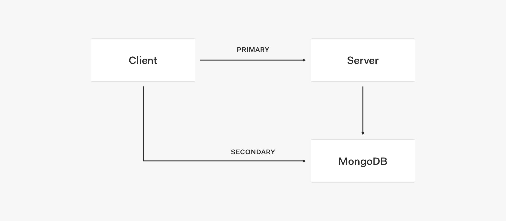 Service architecture implementing a primary and secondary store
