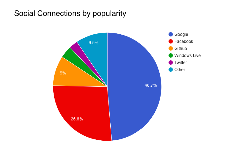 Social connections by popularity