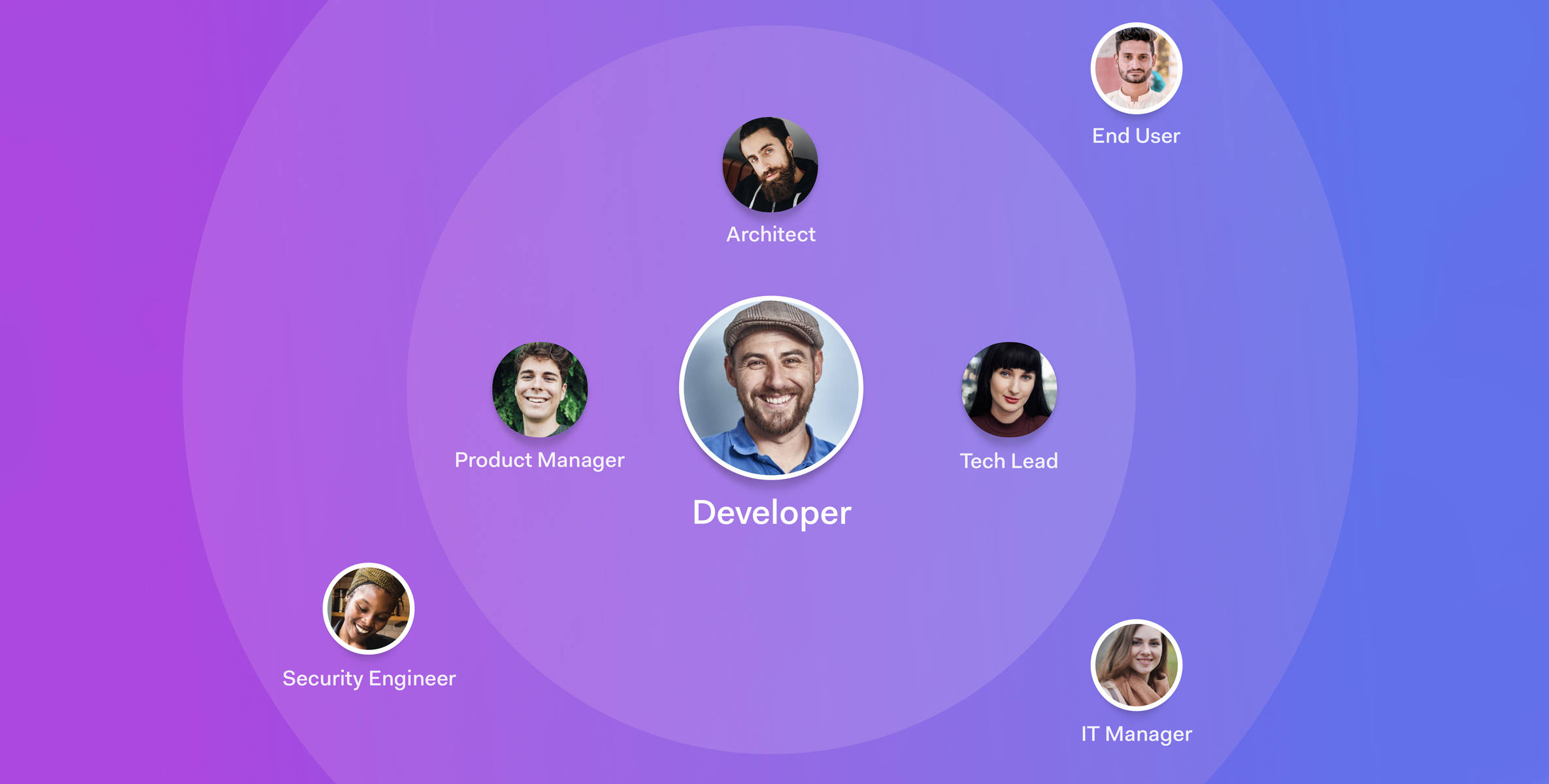 Auth0 focuses on different actors, like end users, security teams, and administrators and IT professionals.