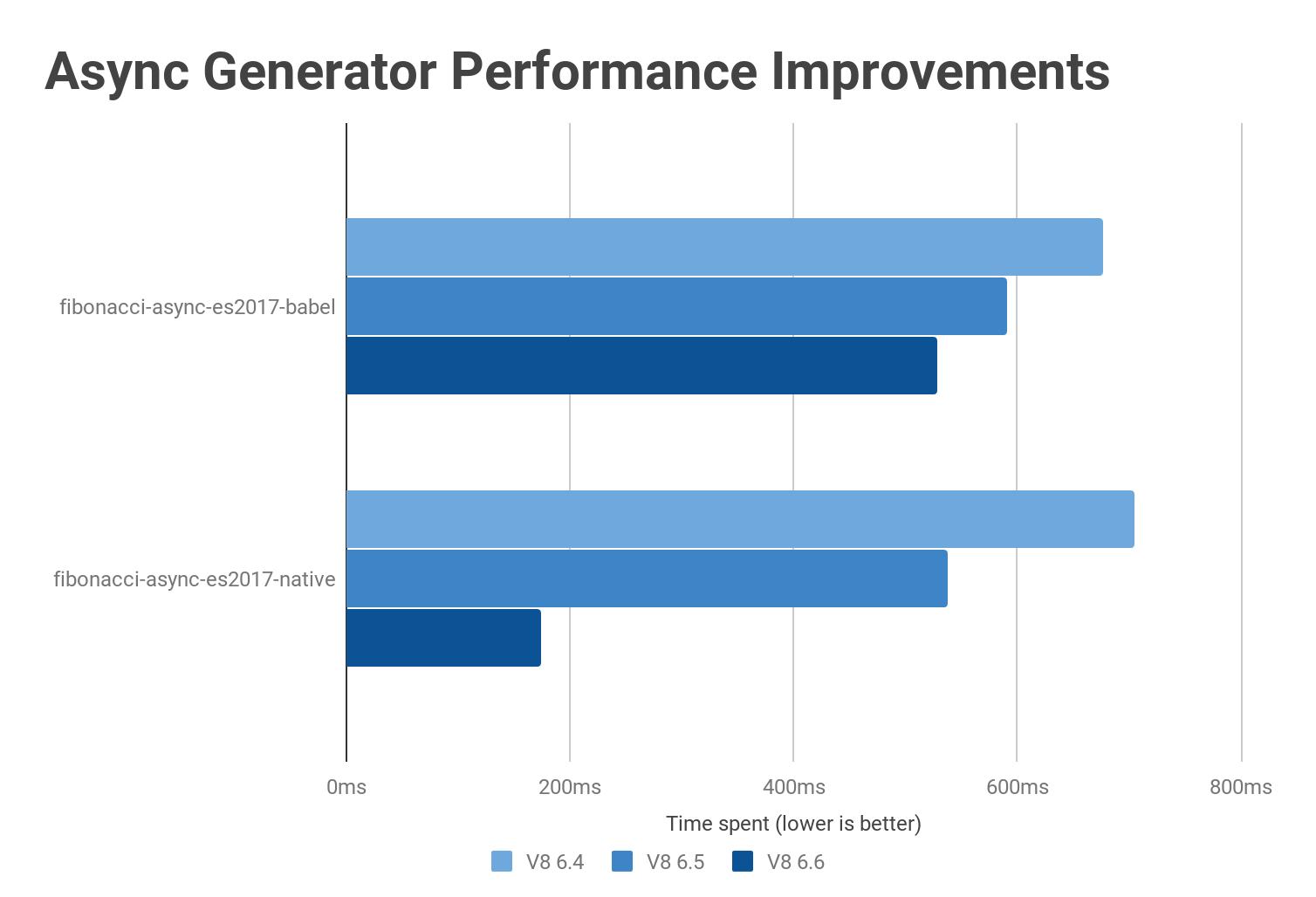 Async generators performance improvements