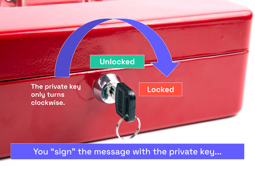 """Photo of the box with lock and key. An arrow indicates that the key is being turned clockwise. Caption: """"You 'sign' the message with the private key..."""""""
