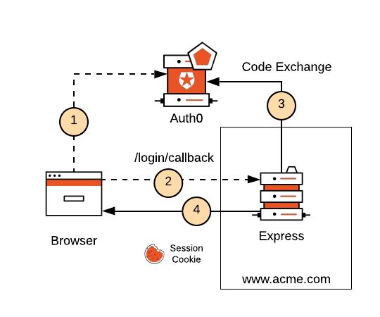 Custom Server model cookie HttpOnly diagram
