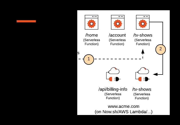 Next.js Serverless Deployment Diagram