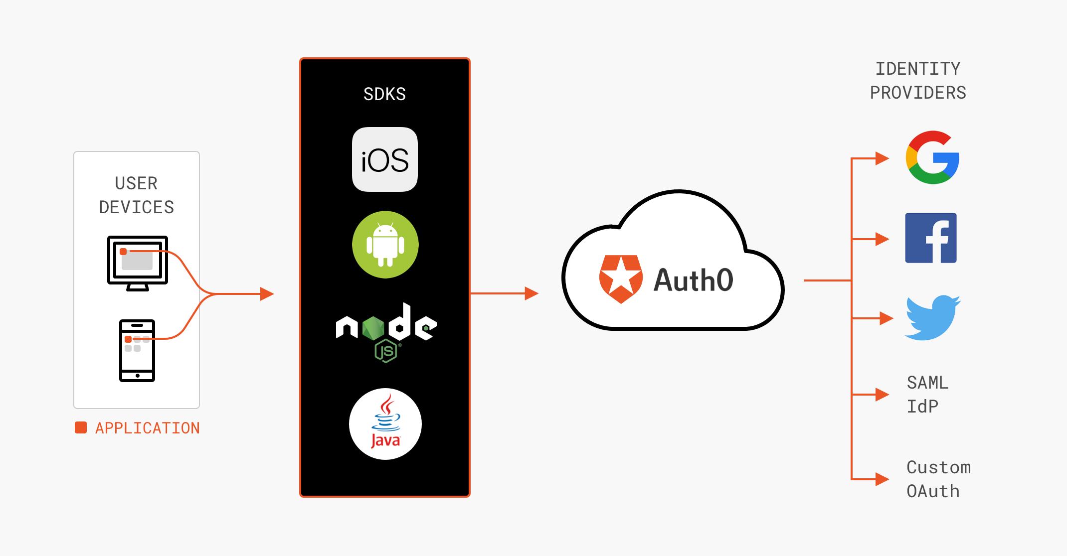 Authentication Platform