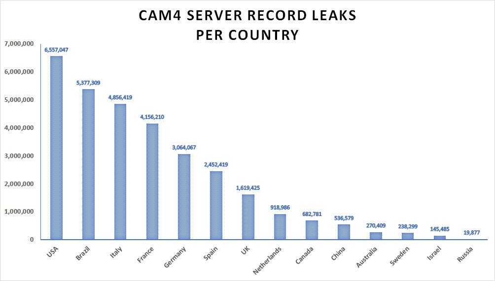 cam4-data-breaches