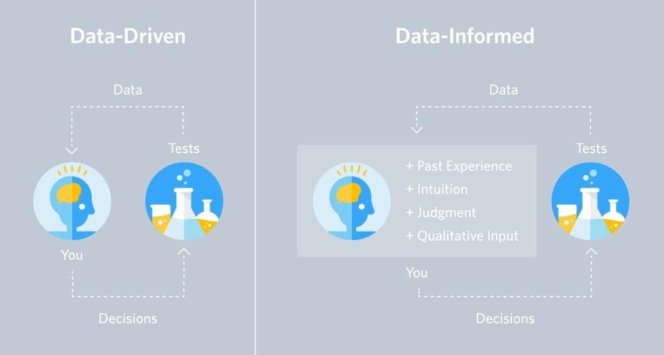 data-driven, data-informed