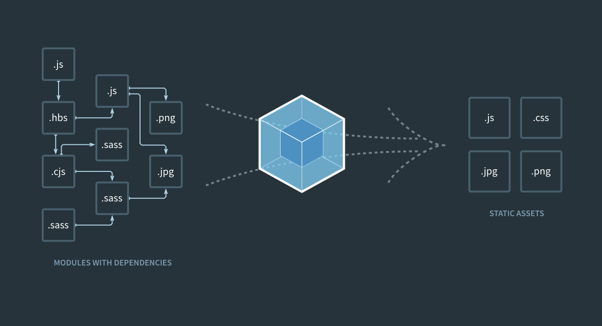 Webpack static module bundler with dependencies graph example