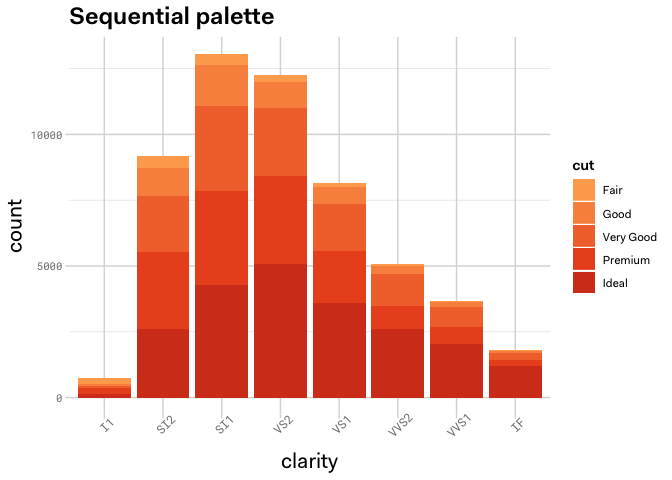 Example graph of Auth0 sequential palette