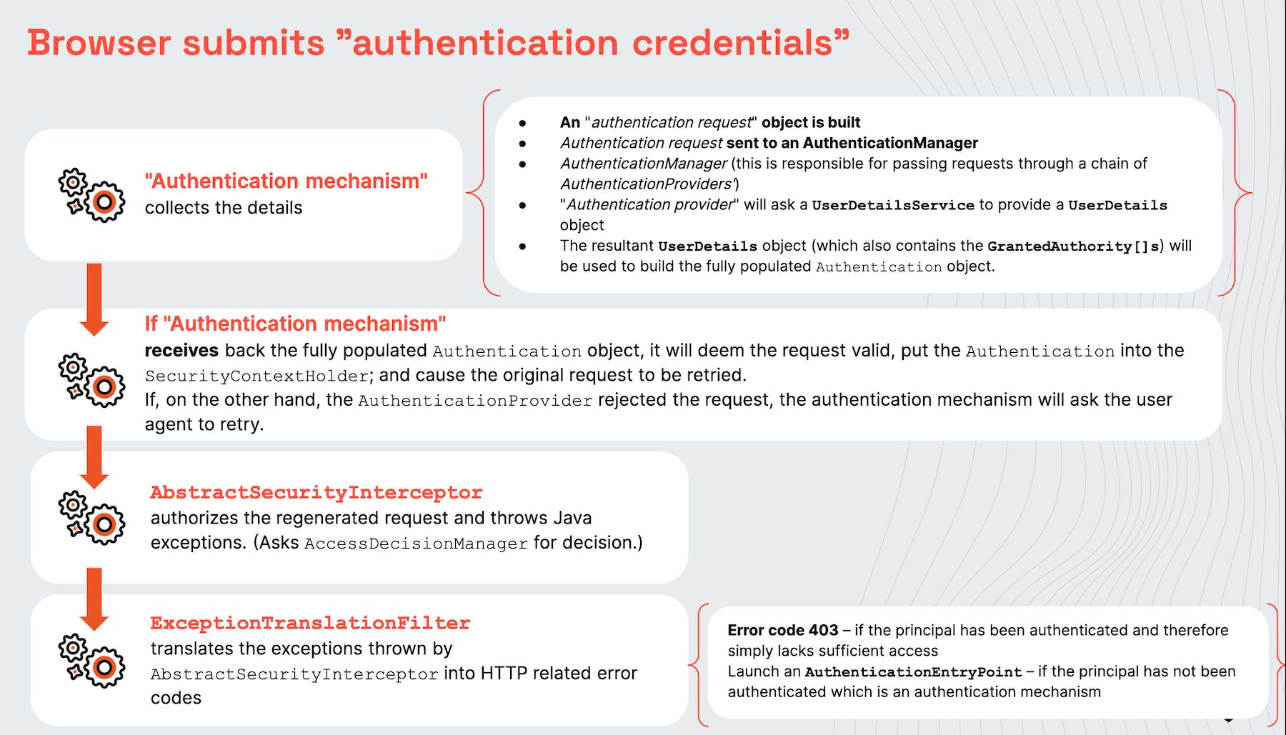 Acegi Security Basic Auth Flow