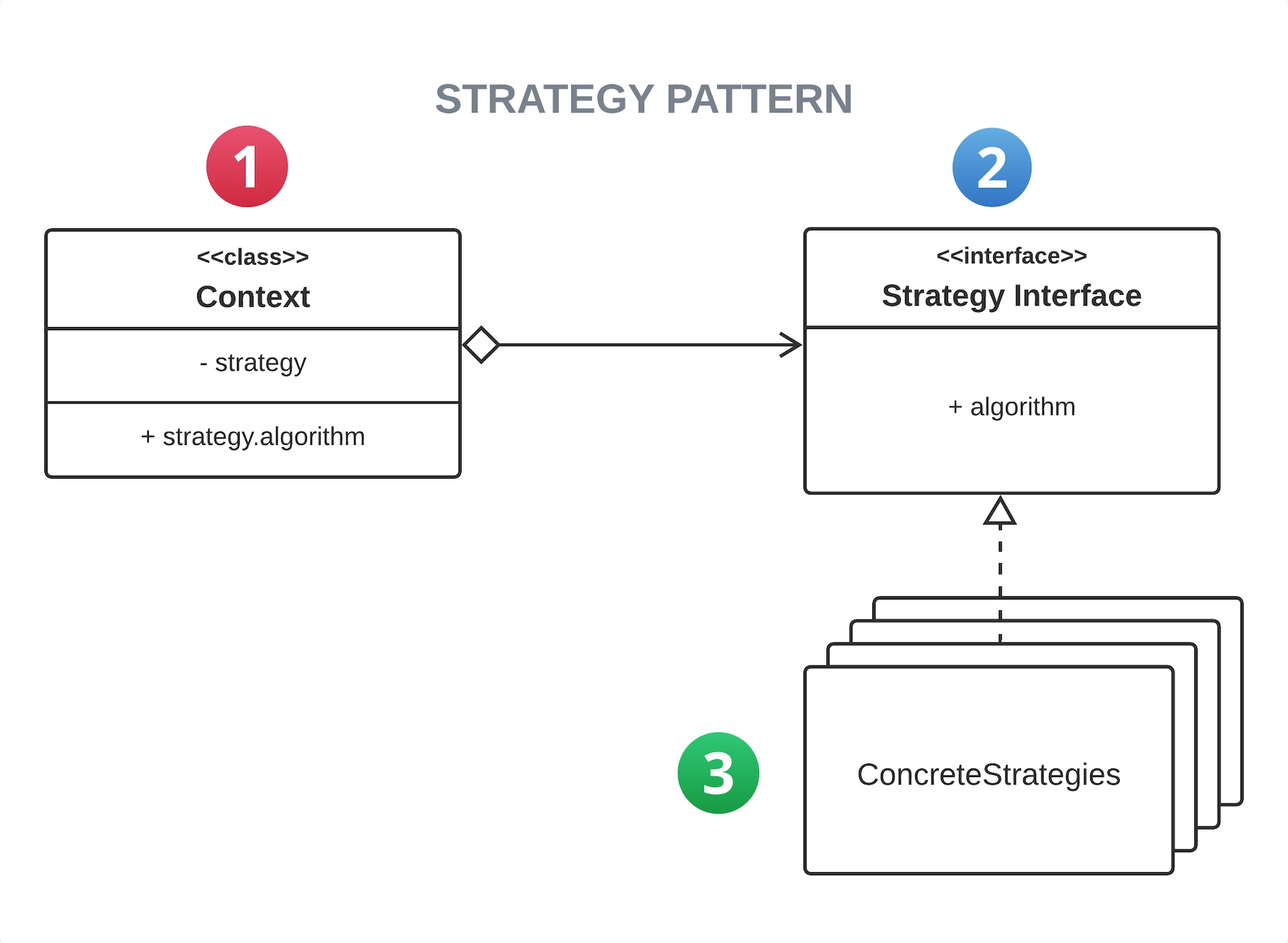 UML Strategy