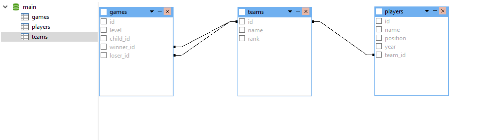 Database Table Structure