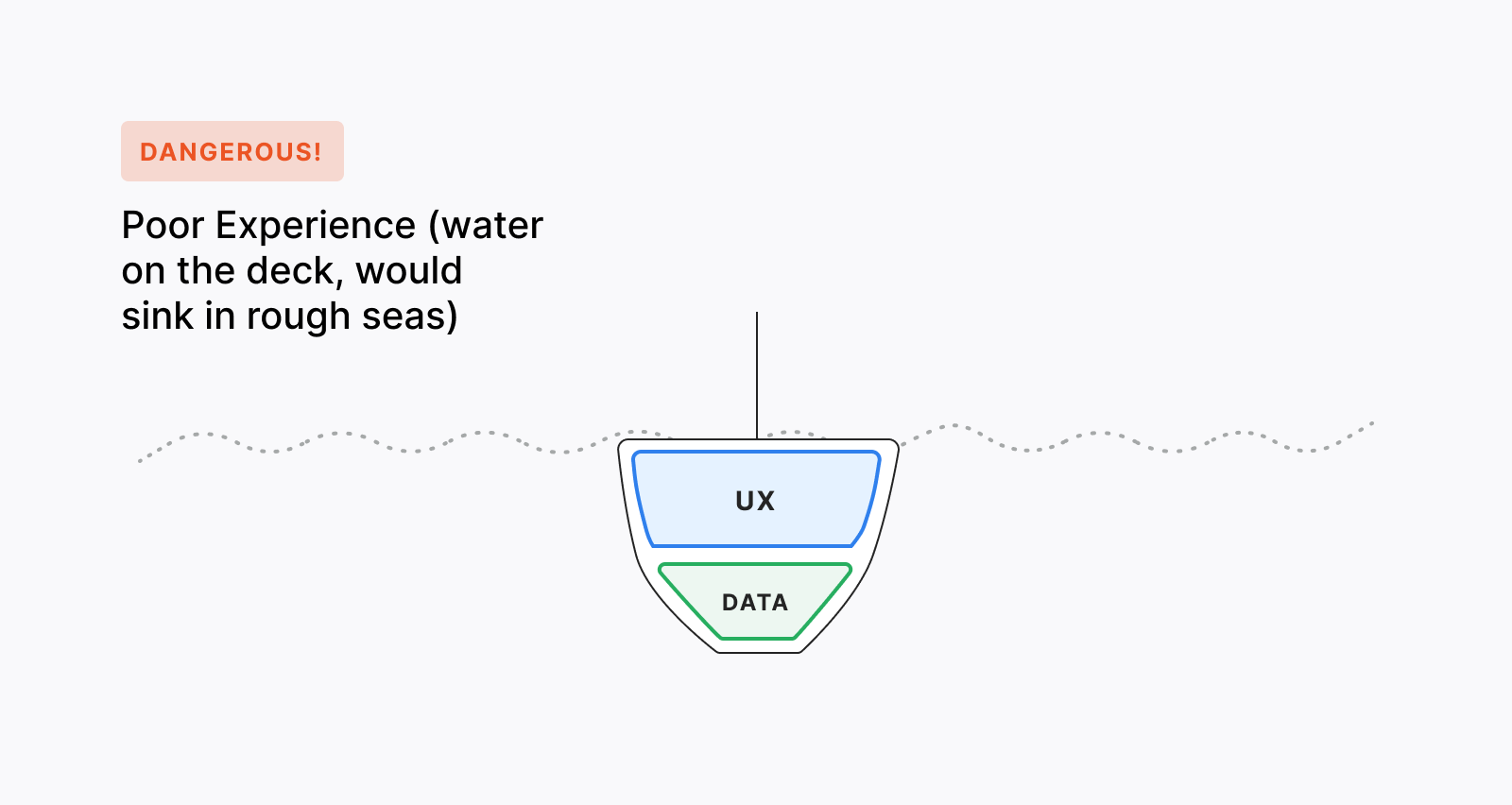 User experience becomes dangerous when data is overused