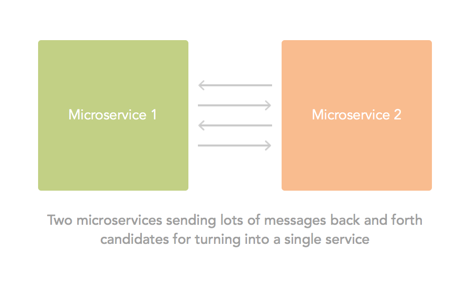 Chatty microservices