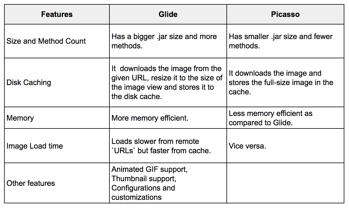 Android Image Libraries Comparison