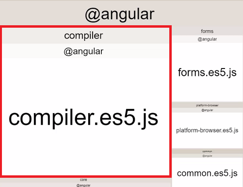 The compiler takes up a big chunk of Angular.