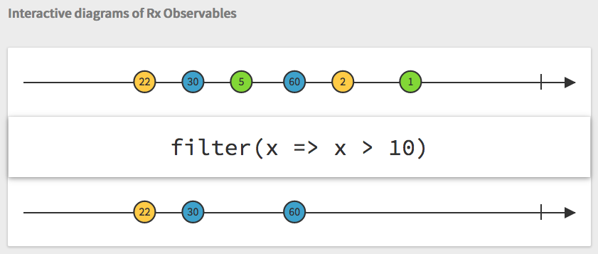 reactive programming with Rx observables: filter operator from rxmarbles.com