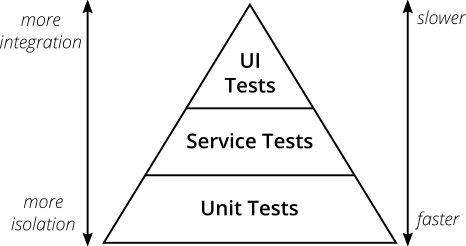The Test Pyramid and Importance of E2E tests