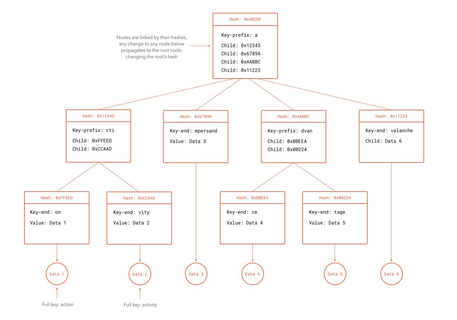 Simplified Merkle Patricia Tree