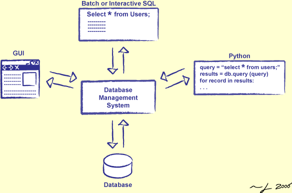 DBMS interaction