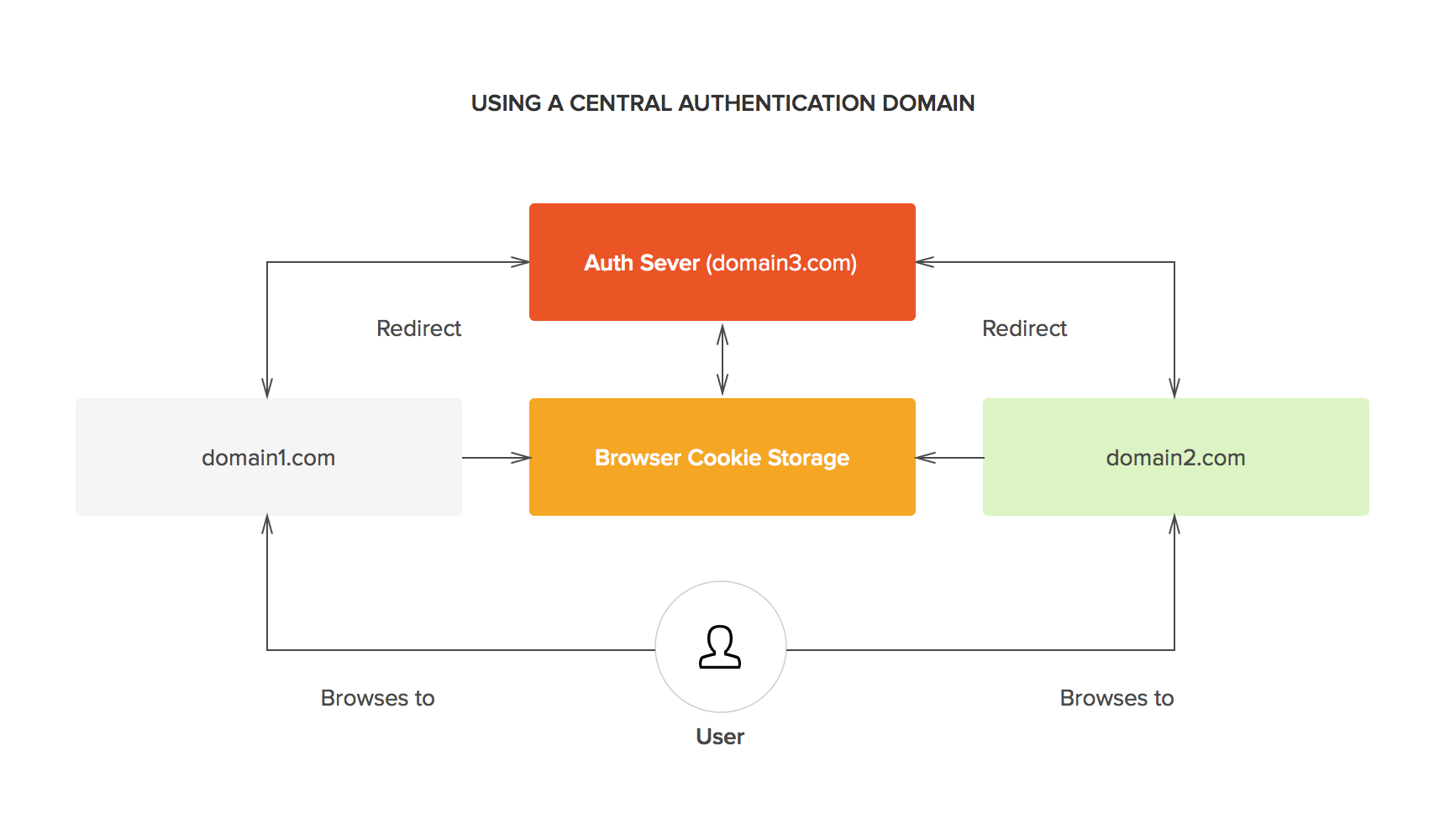 SSO - Central authentication domain