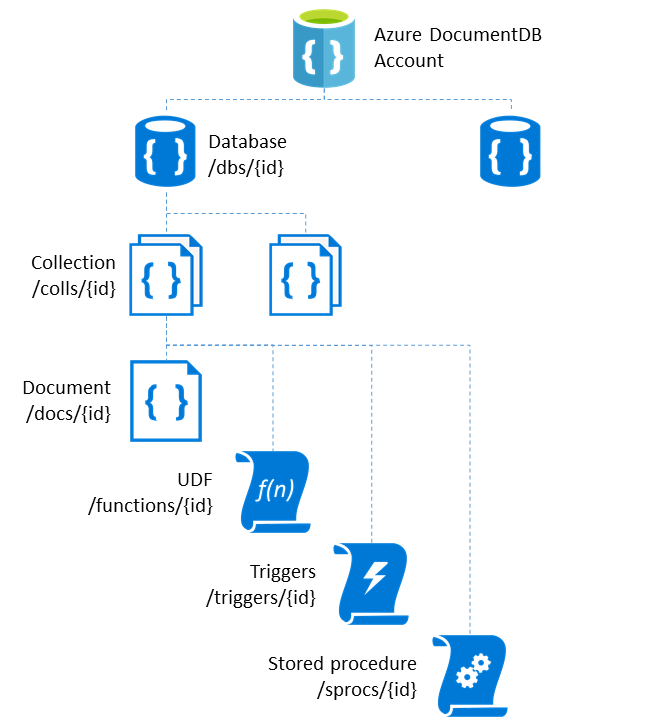 DocumentDB element hierarchy