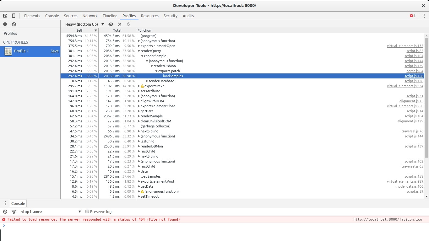 CPU profiling