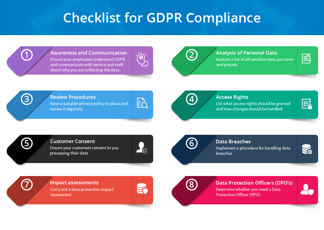 General Data Protection Regulation (GDPR) compliance checklist image