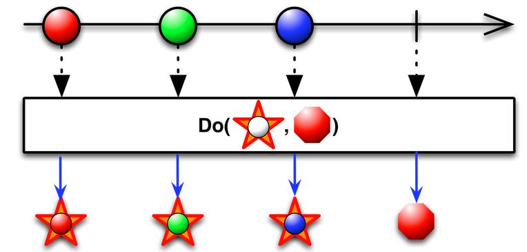 Do_action operator marble diagram