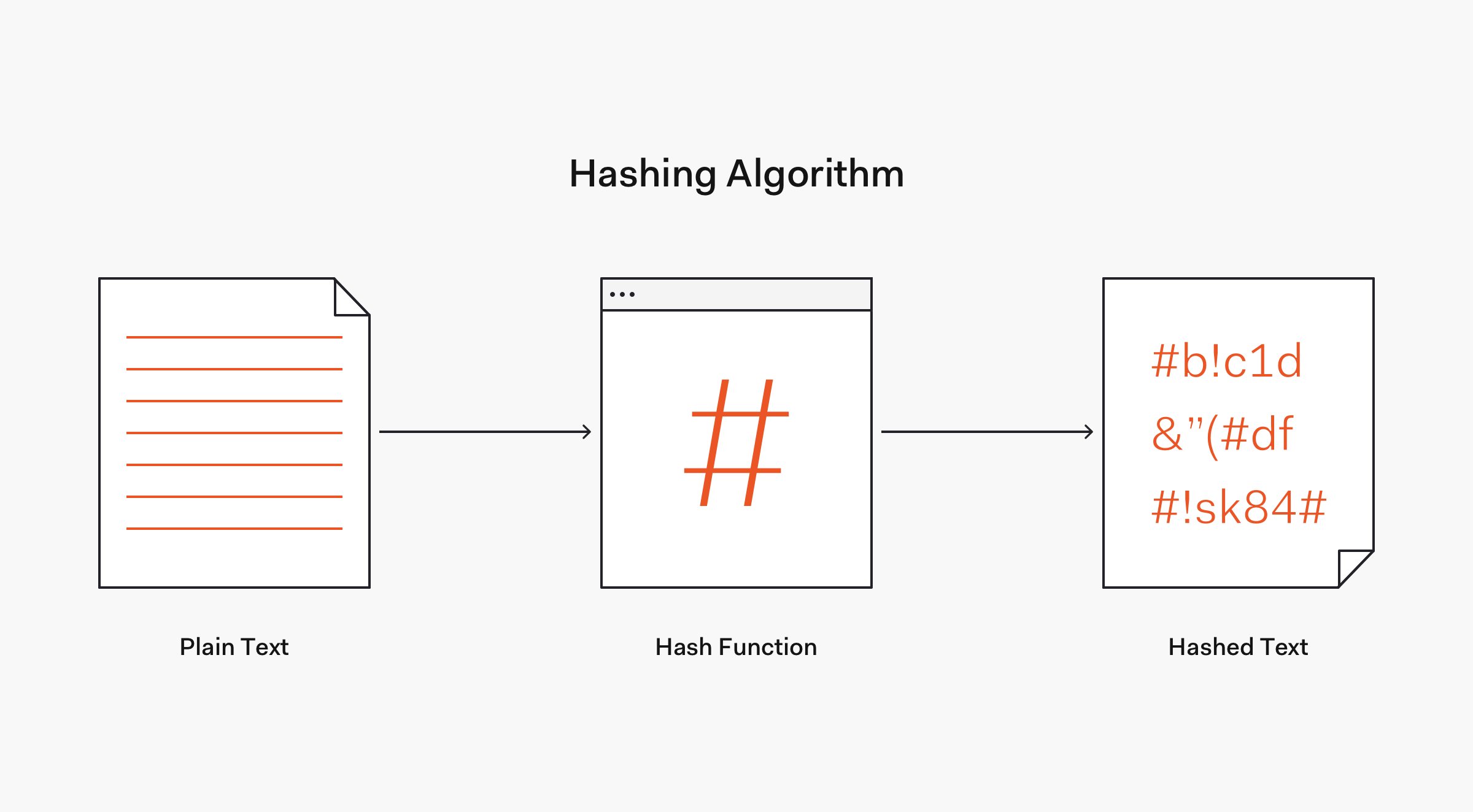 Hashing password diagram
