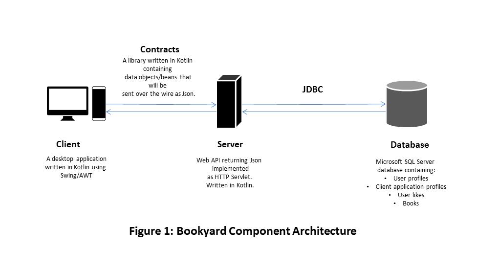 Bookyard Component Architecture