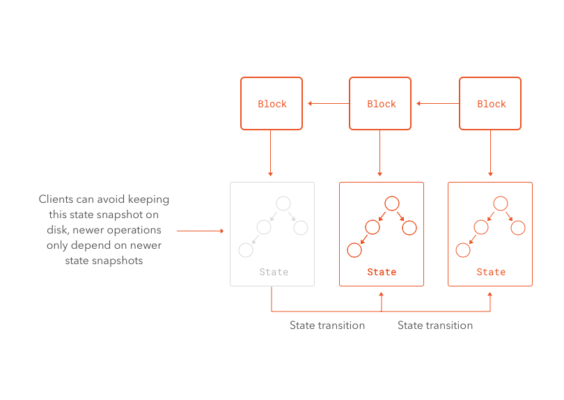 Partial historical state in the blockchain