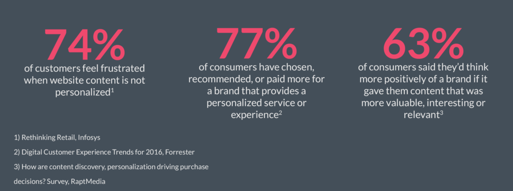 Personalized website content  makes customers happy!