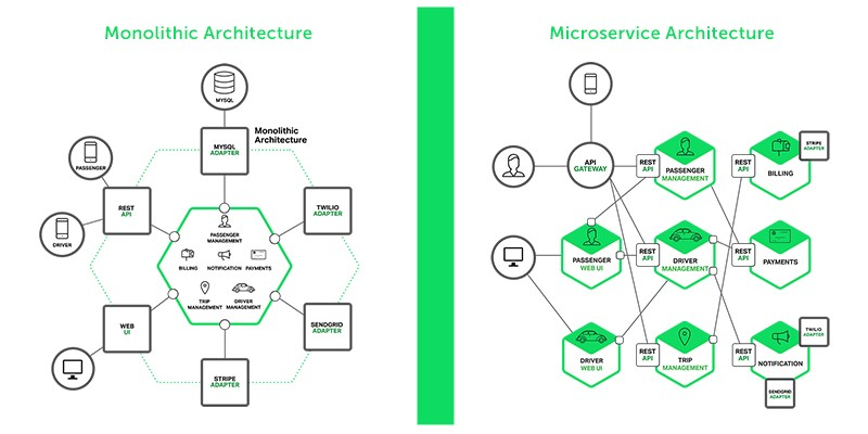 Moving toward Microservices